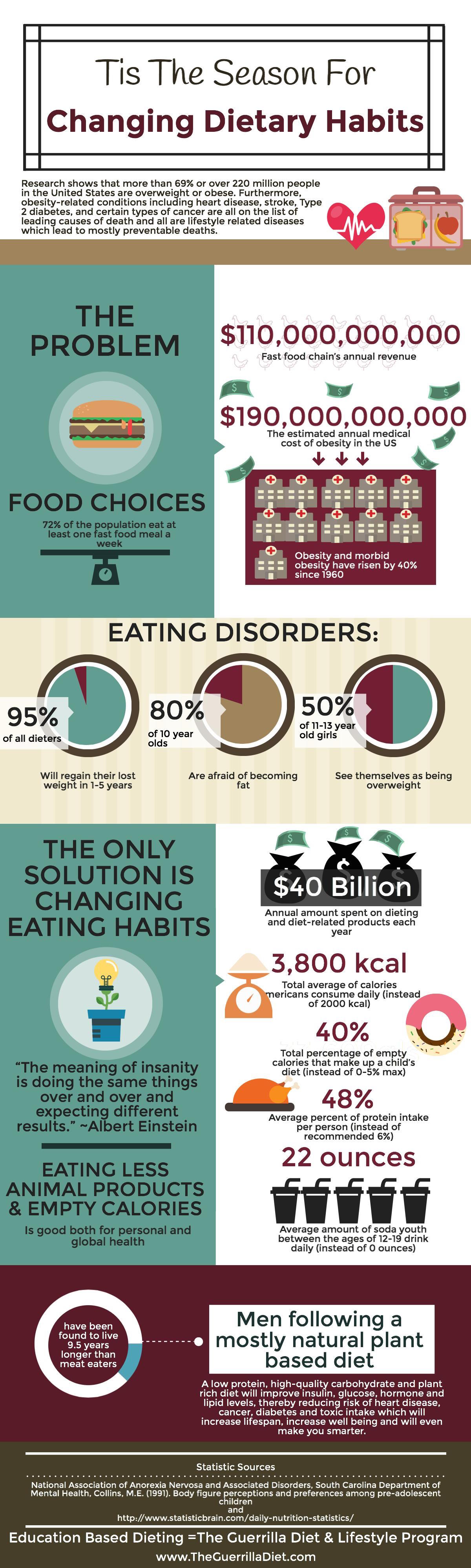 infographic - changing food habits